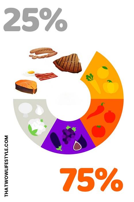 What is Dr Oz Pegan Diet Recipe?